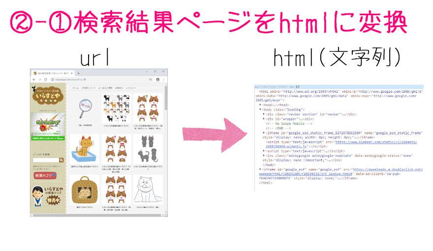 検索結果ページをhtmlに変換
